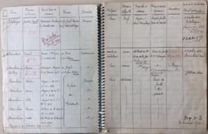 Recensement famille Sternchuss (4 octobre 1940)