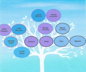 GURSCHBARG arbre genealogique