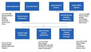 JAKUBOWICZ-Isaac_1_arbre_genalogique