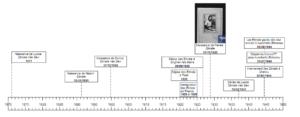 frise chronologique 1 – famille Elmale